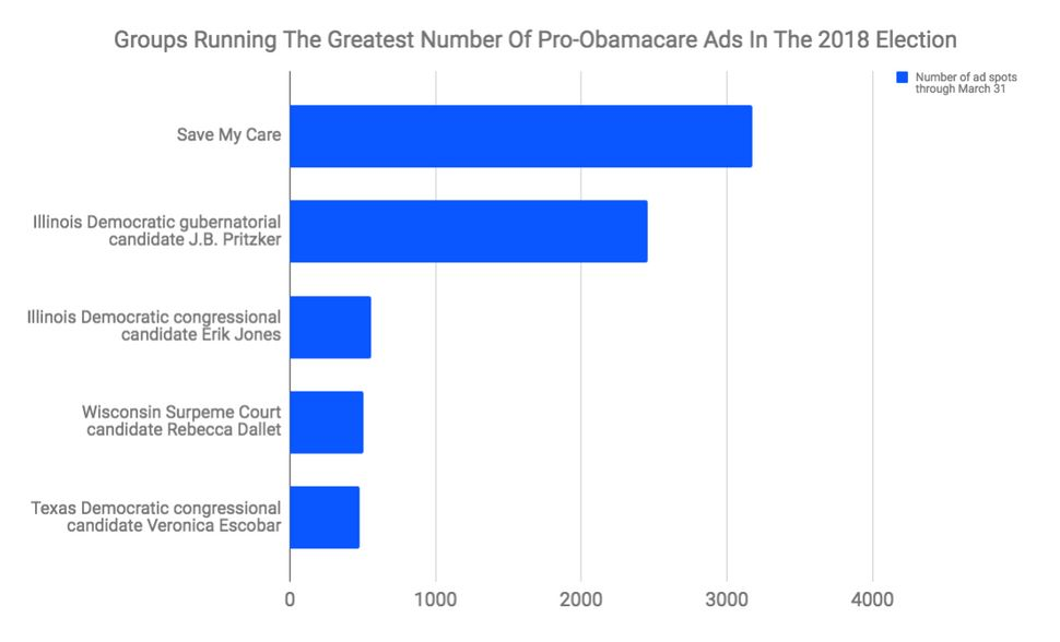 Save My Care has run the most ad spots in favor of Obamacare this cycle.