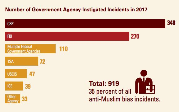 US Agencies Fueled A National Increase In Anti-Muslim Incidents