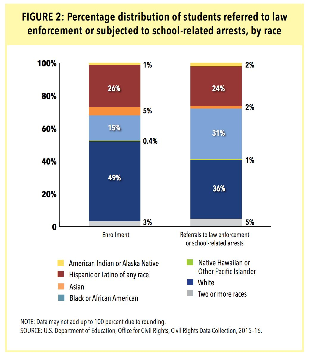 Racial disparities rise in school discipline, new data shows