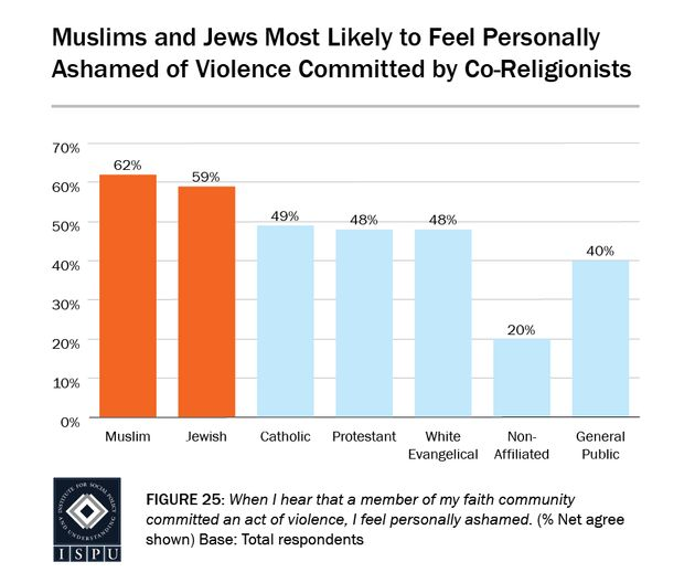 Muslims Are Internalizing Islamophobia, And Negative Media Coverage Is To