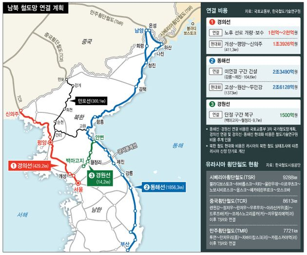 북한 철도·도로 연결의 경제적 효과는 모두의 상상을