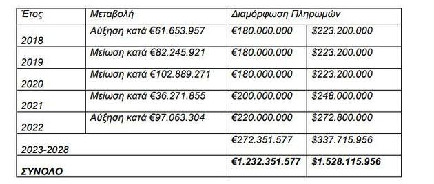 Στα 1,232 δισ. ευρώ ανέρχεται το κόστος για την αναβάθμιση των