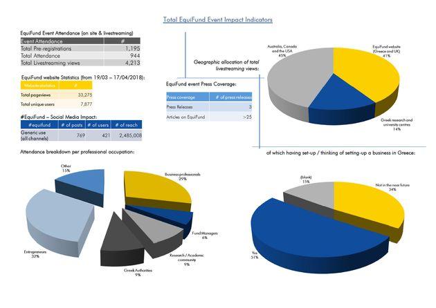 Χρηματοδοτικές ευκαιρίες σε επιχειρήσεις μέσω του EquiFund από την Εθνική