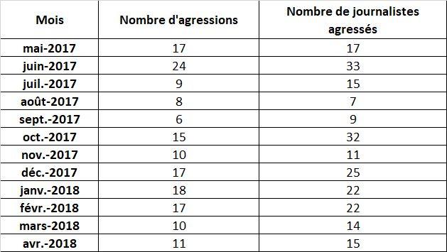 Nombre des agressions enregistrées par mois entre mai 2017 et mai