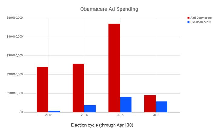 Republicans are spending far less on anti-Obamacare ads during this cycle.