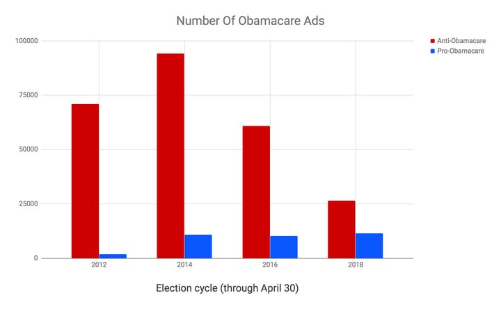 The number of ads that Republicans are running against Obamacare is also down this cycle.