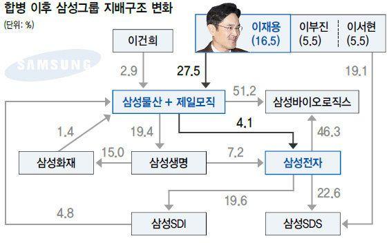 삼성바이오의 회계방식 변경은 이재용의 경영권 승계와