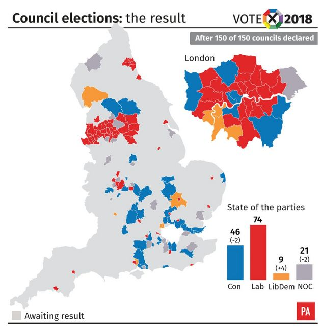 The results of the council