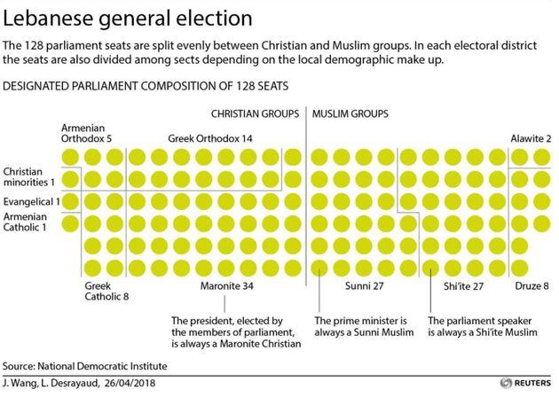 Εκλογές στο Λίβανο: Κερδισμένη η Χεζμπολάχ, με απώλειες το κόμμα του