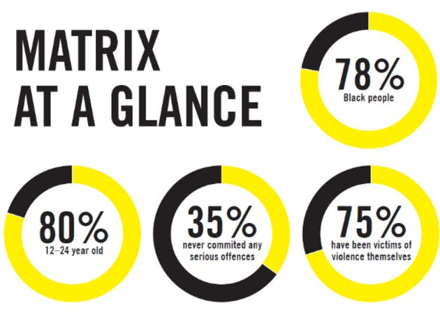 Amnestys report found 35% of those on the Matrix had not committed a serious offence