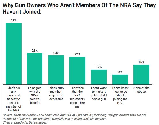 Why More Than 90 Percent Of Gun Owners Don't Join The