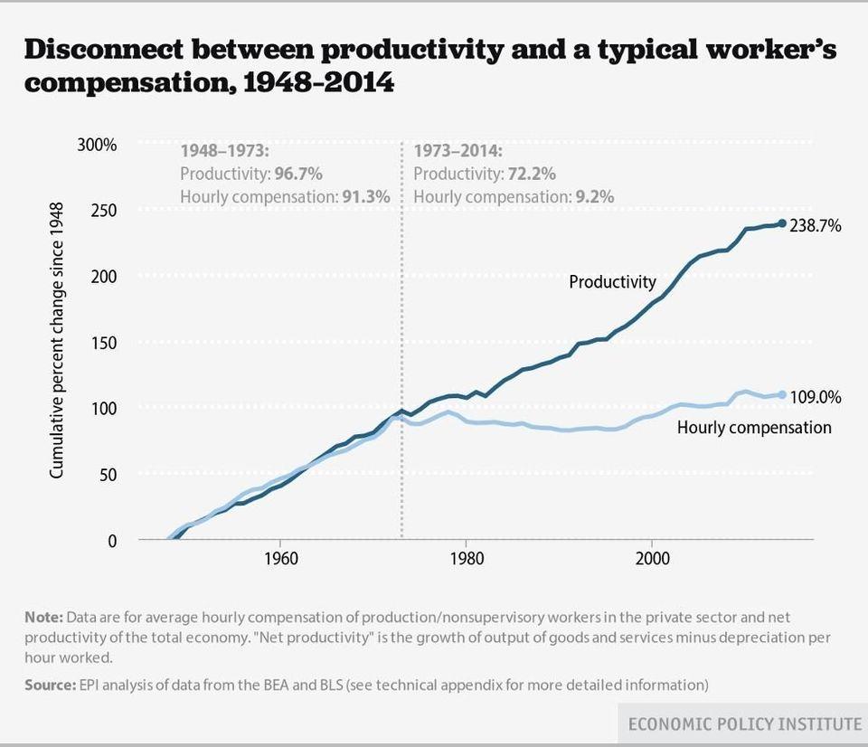Η παραγωγικότητα έχει...