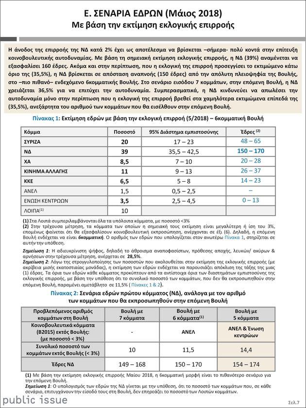 Βαρόμετρο Public Issue: Διευρύνεται η διαφορά ΣΥΡΙΖΑ-ΝΔ στο 19%. Στις 10,5 μονάδες η διαφορά για την