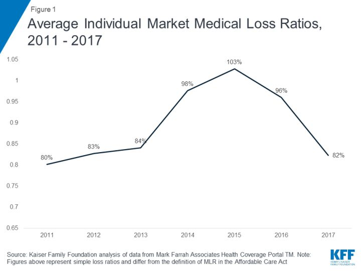 """Medical loss ratio"" is a measure of the financial performance for health insurance companies. The number is h"