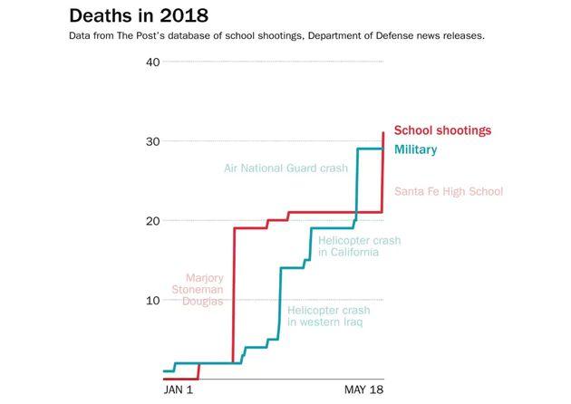 Fusillade à Santa Fe: ce graphe compare le nombre d'élèves et de soldats américains tués en 2018, et...