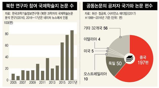 북한의 과학기술 수준은 몇몇 분야에서 우리 짐작과 꽤