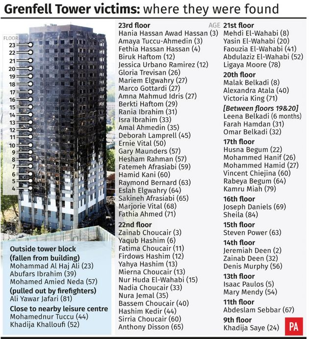 The names of those who lost their lives in the Grenfell Tower