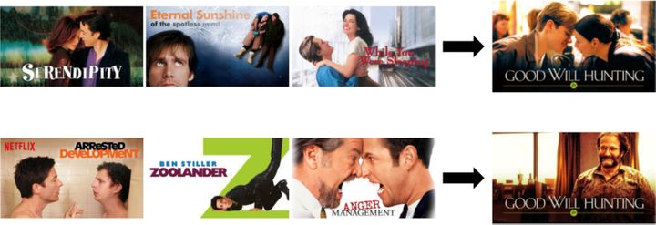 In this example, Netflix gives you a different image depending on whether you're a bigger fan of romantic comedies