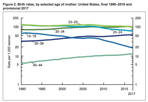 Birth rates are rising for older women and declining for younger ones, according to CDC data.
