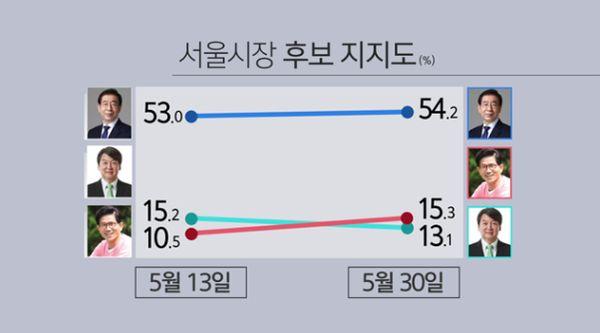 서울시장 후보 지지율이 이정도 까지 차이 난 건