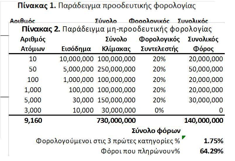 Είναι αλήθεια ότι το 19,2% των πολιτών πληρώνει το 83,2% των