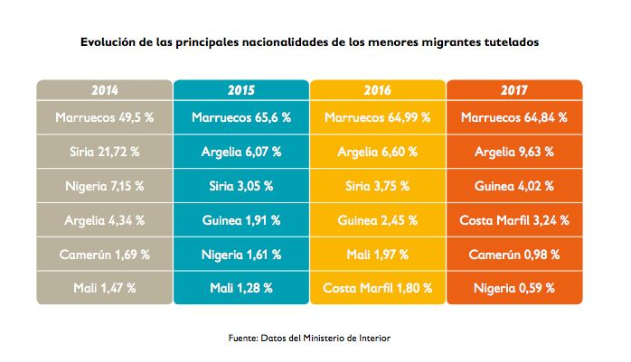 Évolution des principales nationalités des mineurs migrants pris en