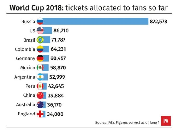 34,000 tickets for the World Cup have so far been allocated to English