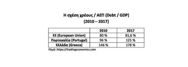 Debt / GDP (2010 -