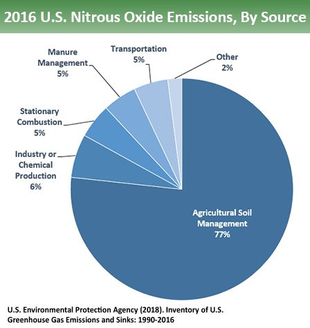 Nitrous oxide emissions by source.