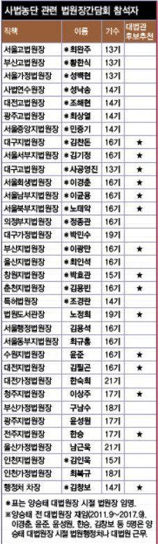 양승태 '수혜자들'의 '사법농단' 수사