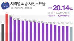 사전투표율 20% 넘기고 마감...전남은 31.73%를