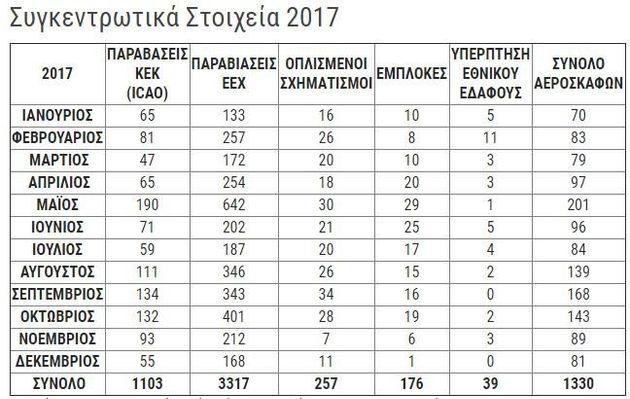 O «ακήρυκτος πόλεμος» στο Αιγαίο σε αριθμούς: Οι τουρκικές προκλήσεις σε αέρα και θάλασσα από το 2016...