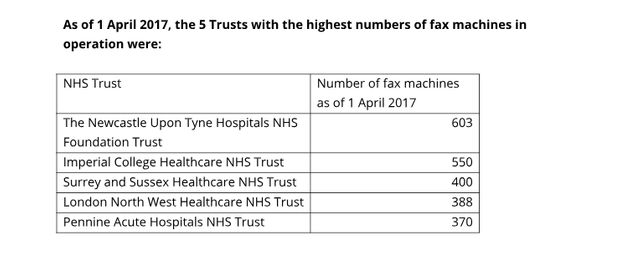 NHS 'Struggling To Keep Up' As It Holds On To Thousands Of Fax