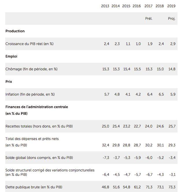 Le FMI livre ses recommandations pour la relance de l'économie