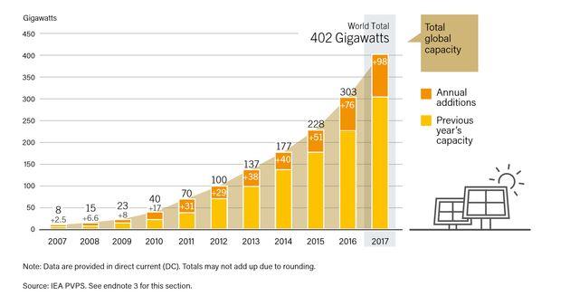 2007~2017년 전 세계 태양광 발전설비 규모와 연간