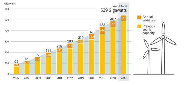2007~2017년 전 세계 풍력 발전설비 규모와 연간