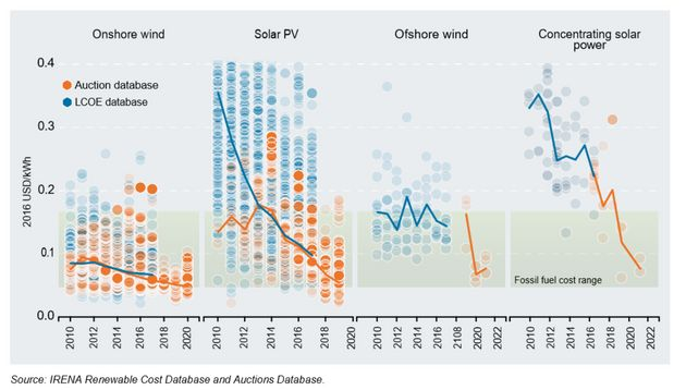 2010~2022년 주요 재생에너지 프로젝트의 발전비용과 세계