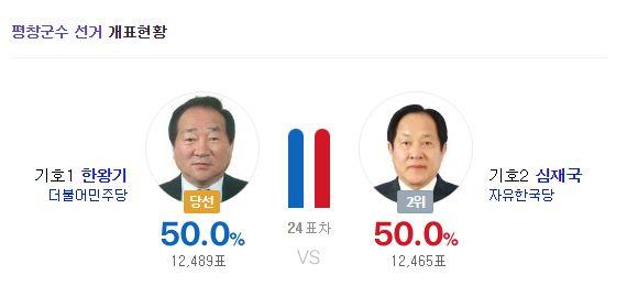 이번 지방선거에서 가장 아슬아슬하게 당선된 후보는 이