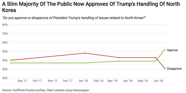 Trump's North Korea Summit Is One Of The Most Popular Things He's Done As