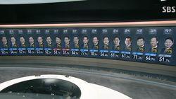 [지방선거 관전평] 박원순, 정의당 뜨고 이재명, 한국당