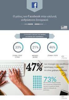 Η επίδραση του Facebook στη σύγχρονη αγορά