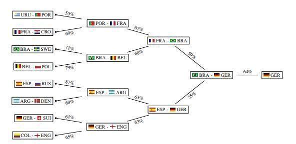 가장 개연성이 높게 나온 토너먼트 구조도. 브라질과 독일이 결승전에서 맞붙는 걸로