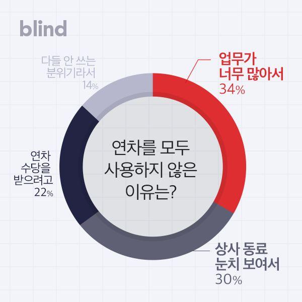 한국 직장인들은 연차를 60%밖에 사용하지
