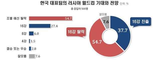 한국의 월드컵 우승을 기대한 사람들은 생각보다