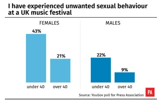 40% of women under 40 years old said they had been sexually harassed at a festival in the UK