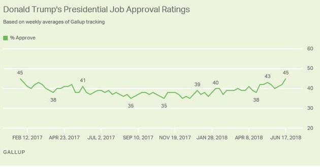 트럼프의 지지율이 취임 후 최고치를