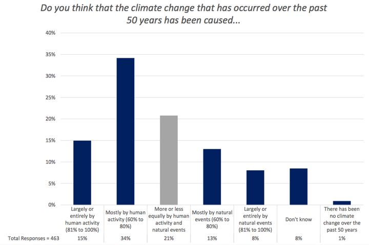 A chart from George Mason's latest survey of weathercasters showed a continued divide over the causes of climate change.&nbsp