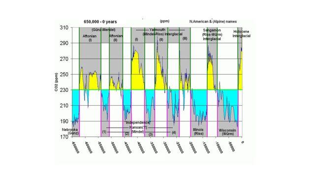 Εικόνα 2. Οι κλιματικές...