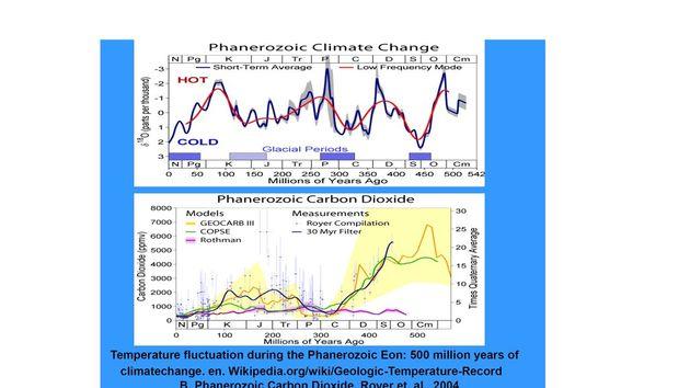 Εικόνα 3. Οι κλιματικές...