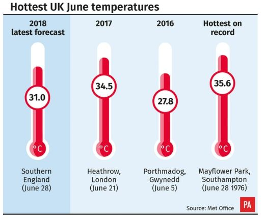 Temperatures are expected to surpass the 30C mark in the UK this